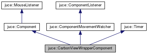 JUCE: juce::CarbonViewWrapperComponent Class Reference